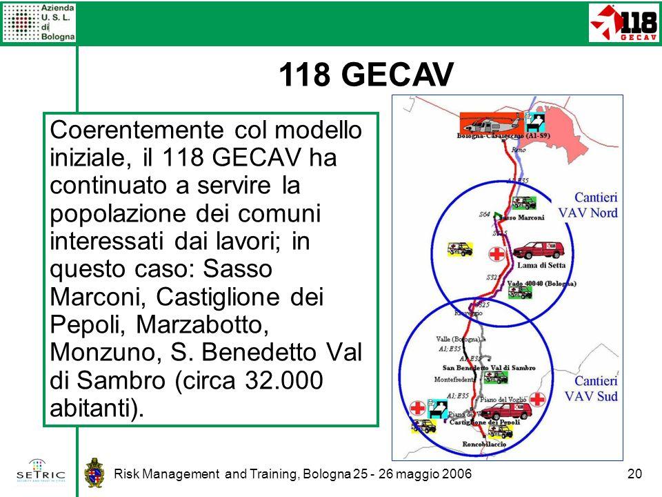 118 GECAV