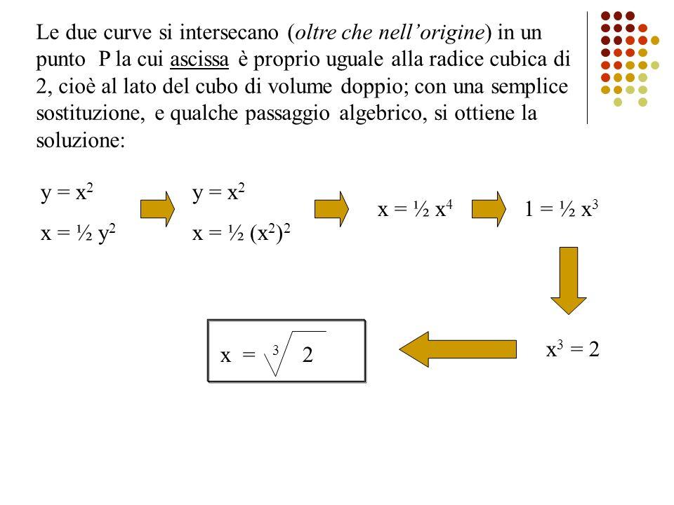 Le due curve si intersecano (oltre che nell'origine) in un punto P la cui ascissa è proprio uguale alla radice cubica di 2, cioè al lato del cubo di volume doppio; con una semplice sostituzione, e qualche passaggio algebrico, si ottiene la soluzione: