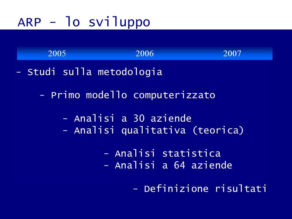 ARP - lo sviluppo - Studi sulla metodologia