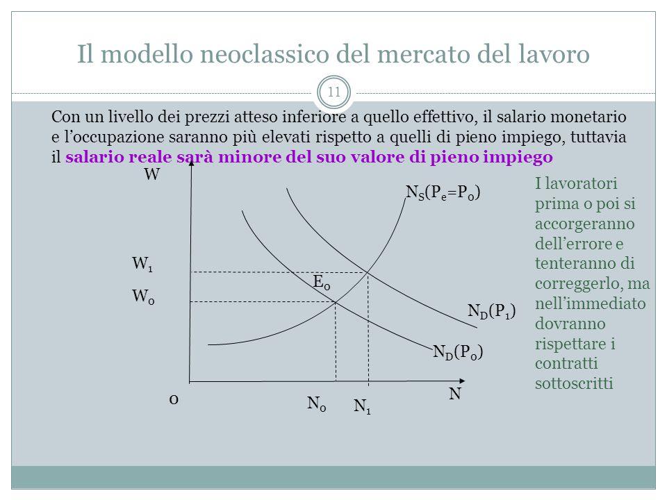 Il modello neoclassico del mercato del lavoro