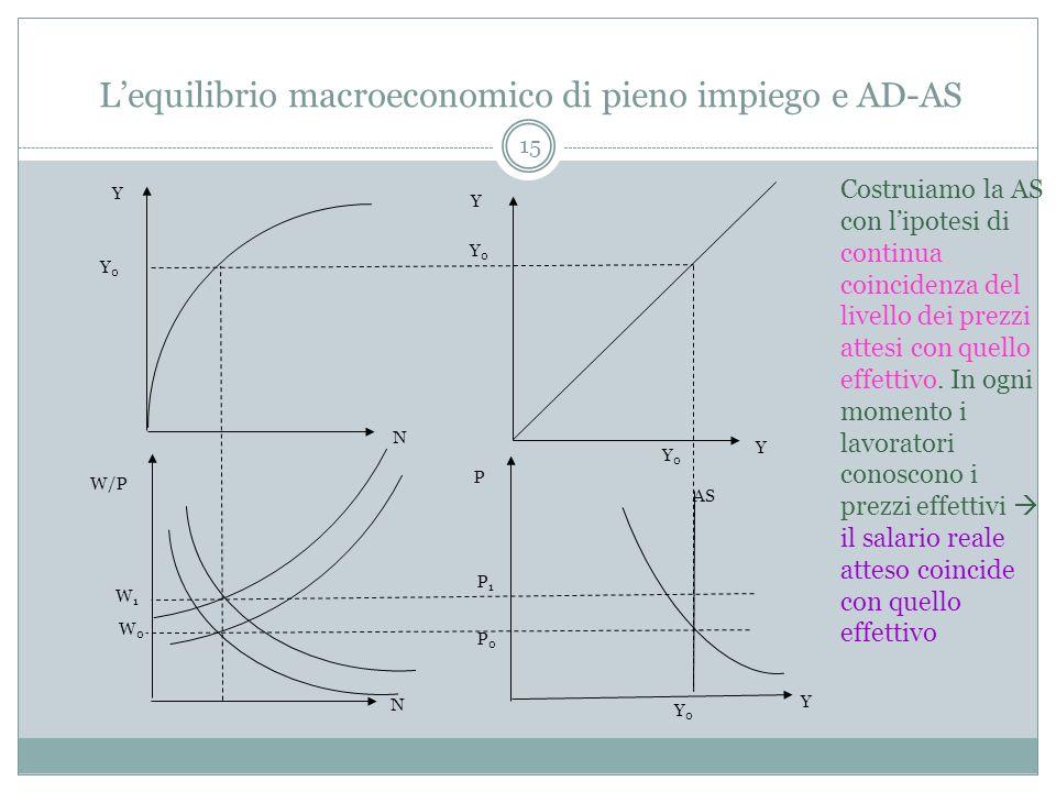 L'equilibrio macroeconomico di pieno impiego e AD-AS