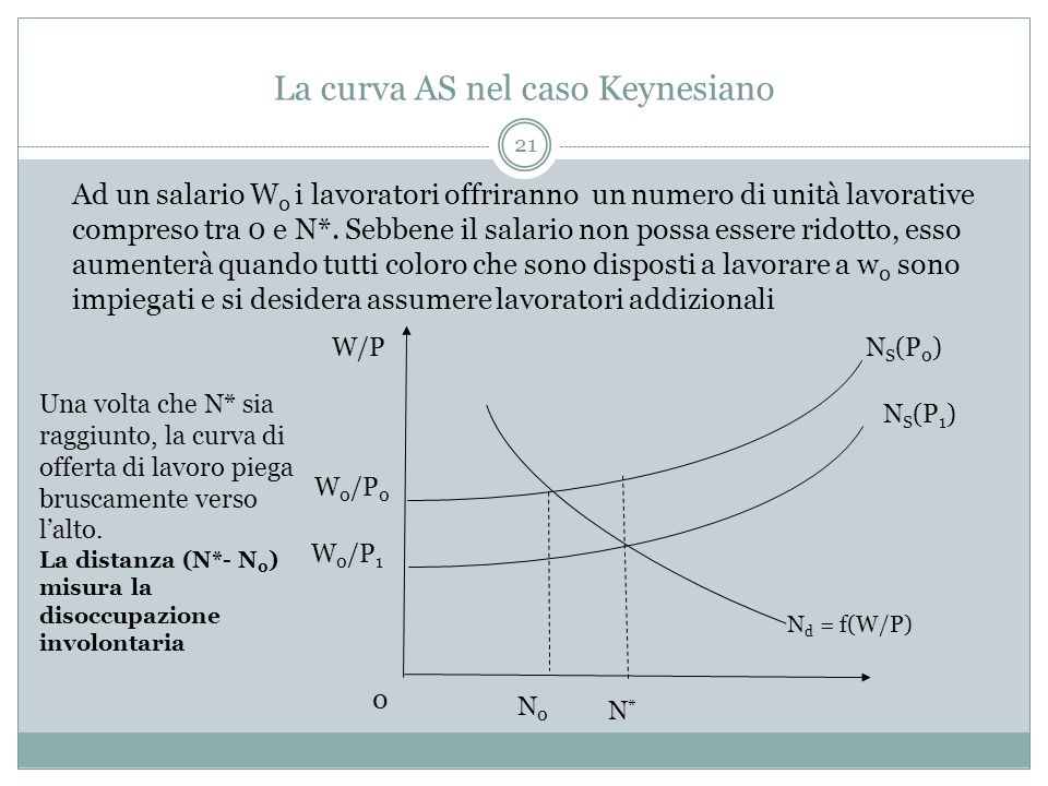 La curva AS nel caso Keynesiano
