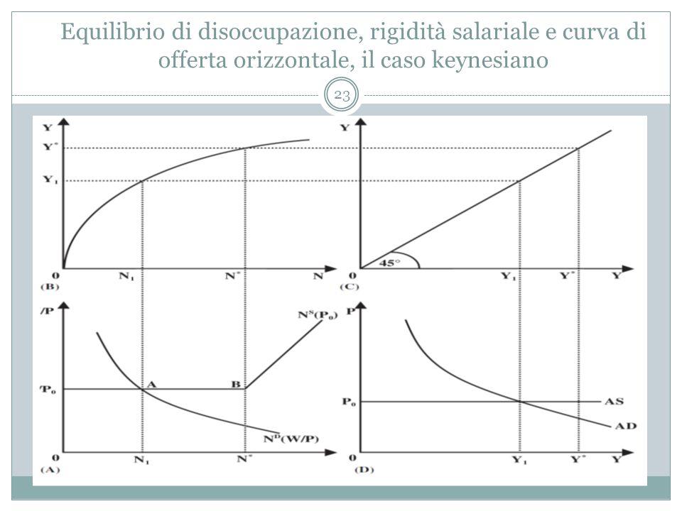 Equilibrio di disoccupazione, rigidità salariale e curva di offerta orizzontale, il caso keynesiano