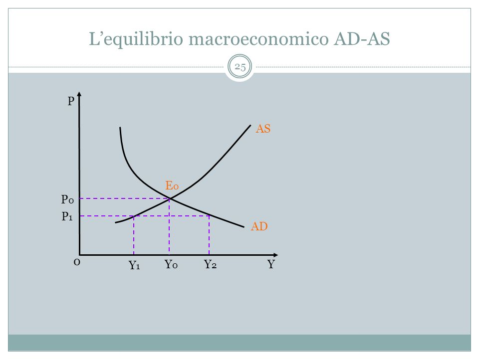 L'equilibrio macroeconomico AD-AS