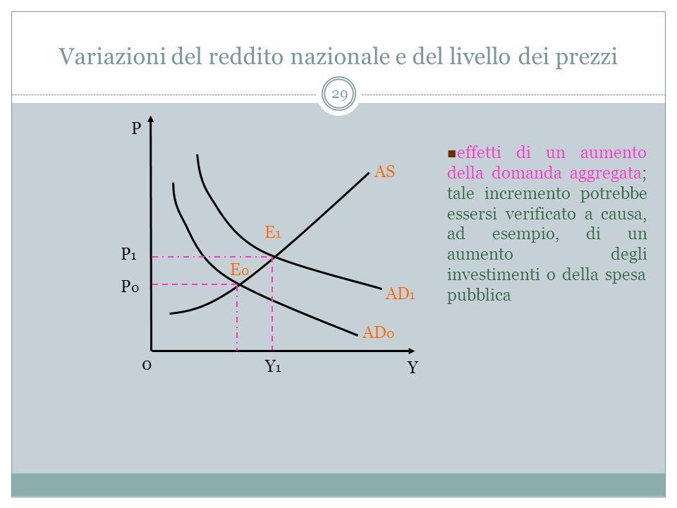 Variazioni del reddito nazionale e del livello dei prezzi
