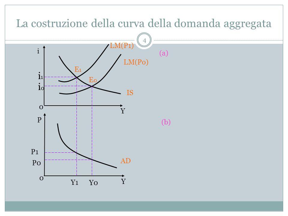 La costruzione della curva della domanda aggregata
