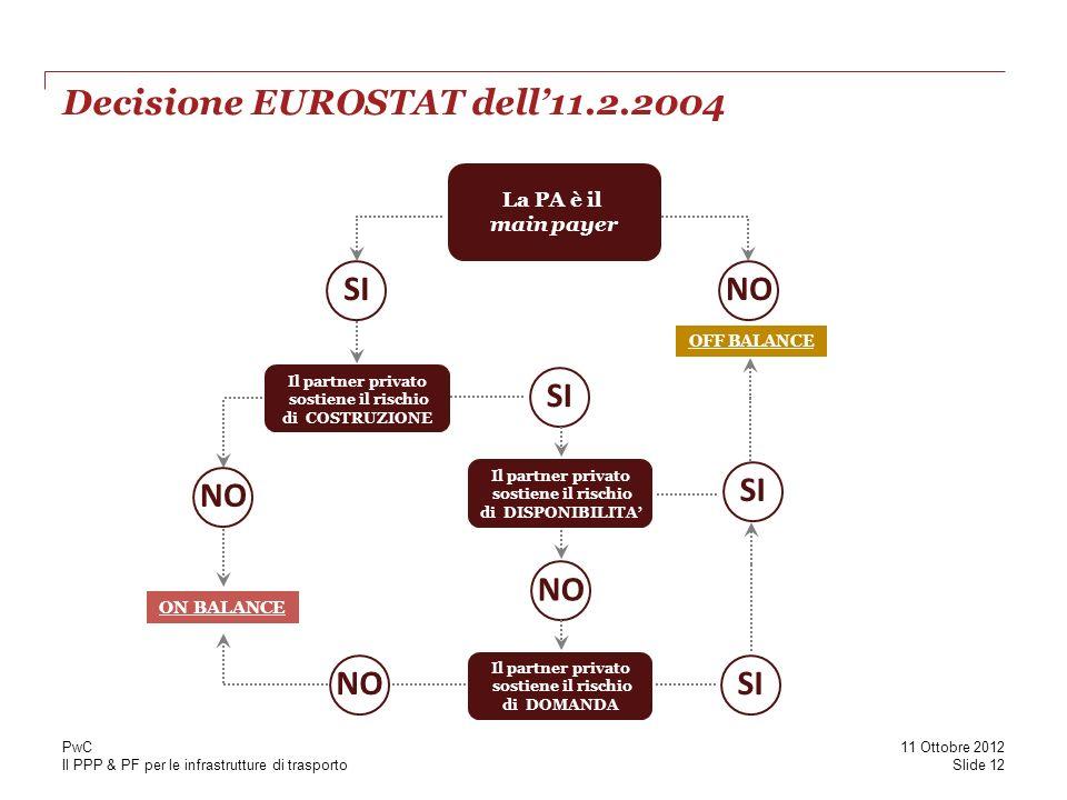 Decisione EUROSTAT dell'11.2.2004