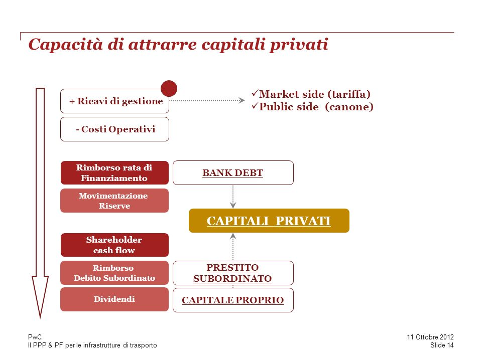 Capacità di attrarre capitali privati