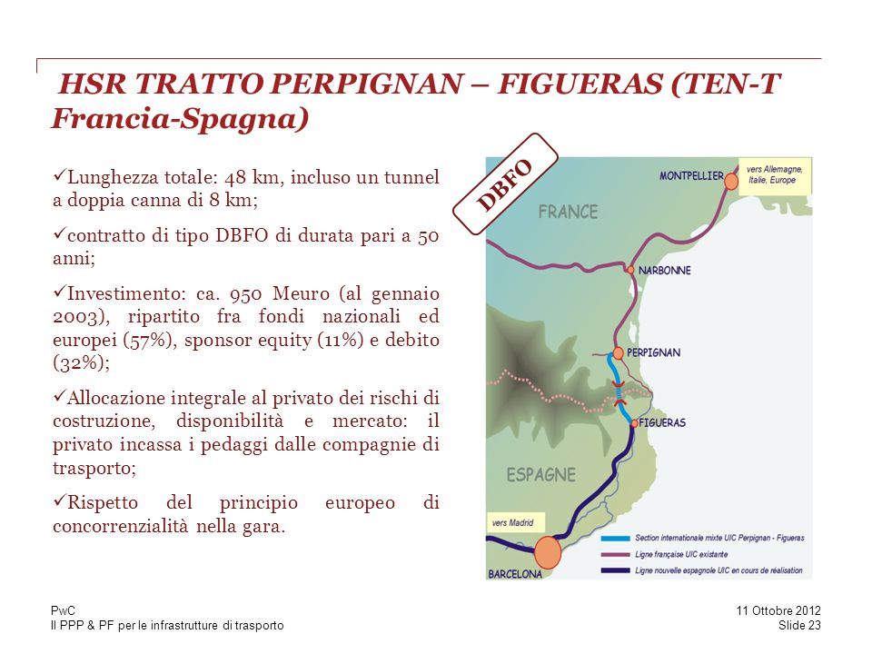 HSR TRATTO PERPIGNAN – FIGUERAS (TEN-T Francia-Spagna)