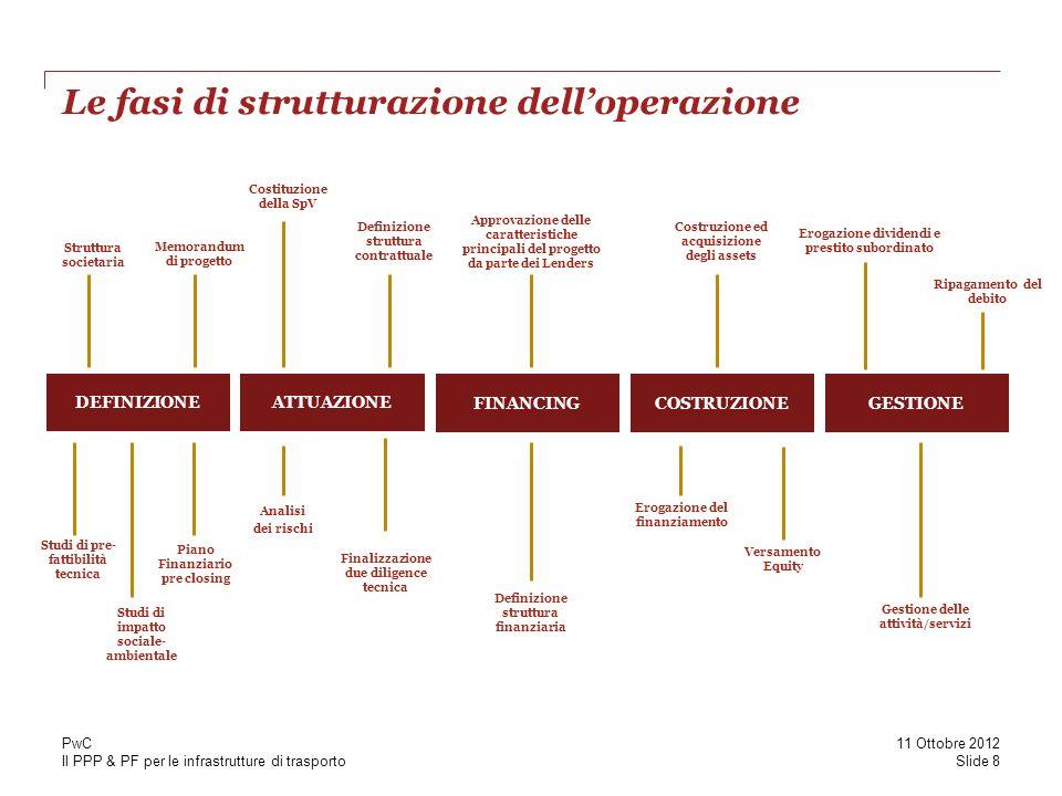 Le fasi di strutturazione dell'operazione