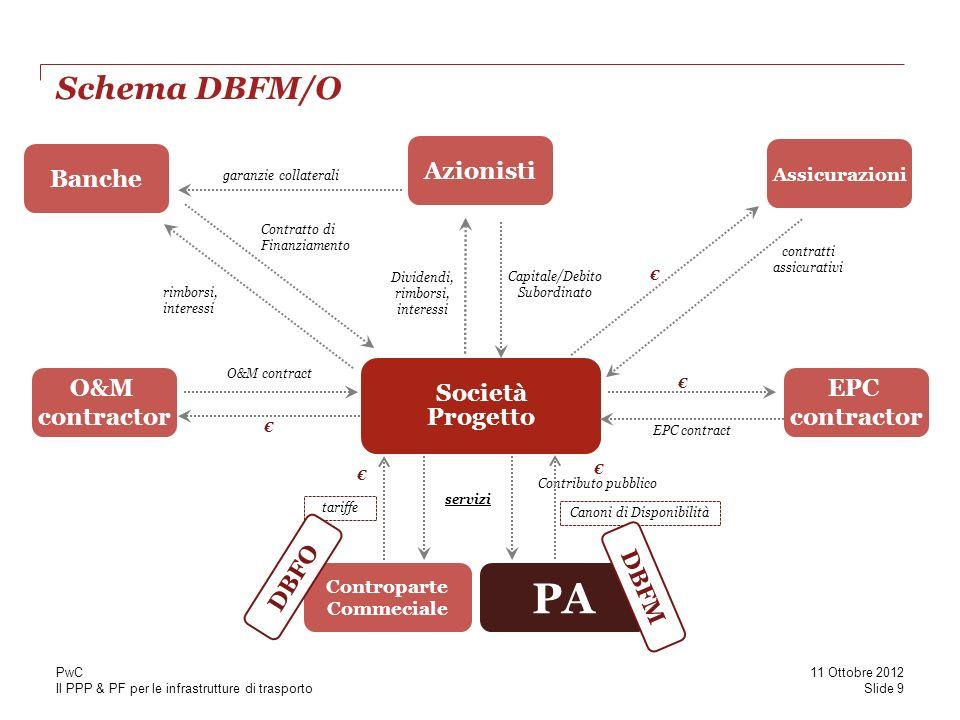 PA Schema DBFM/O Azionisti Banche Società Progetto O&M contractor EPC