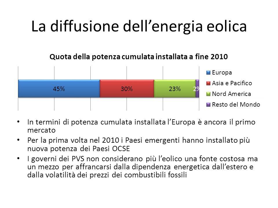 La diffusione dell'energia eolica