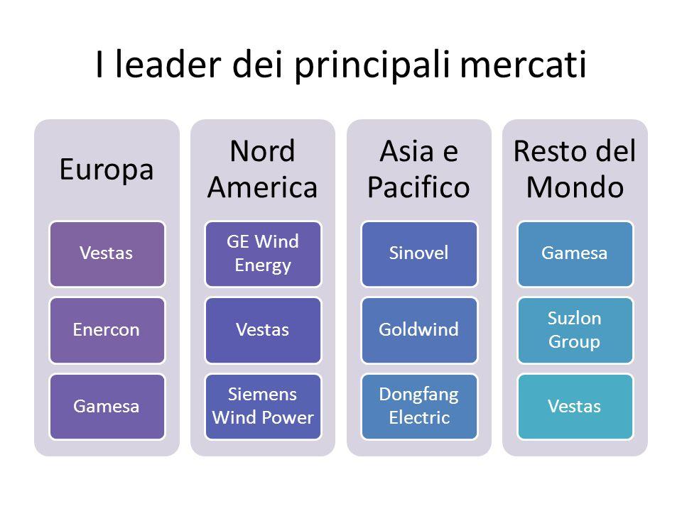 I leader dei principali mercati