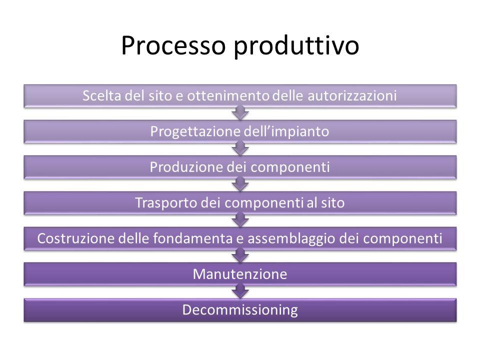 Processo produttivo Scelta del sito e ottenimento delle autorizzazioni