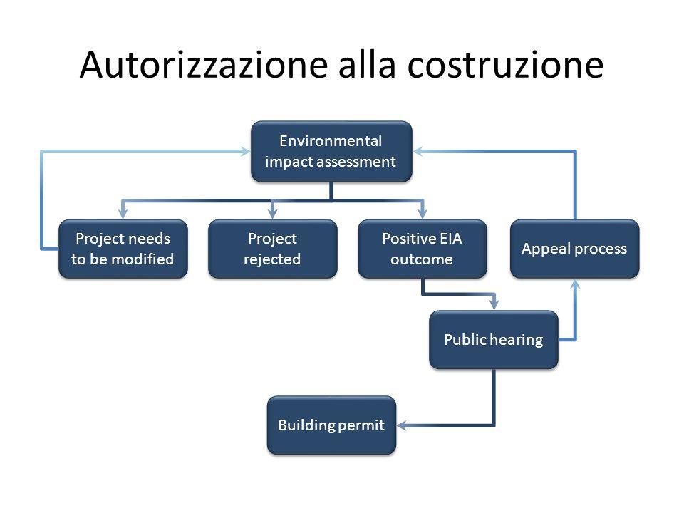 Autorizzazione alla costruzione