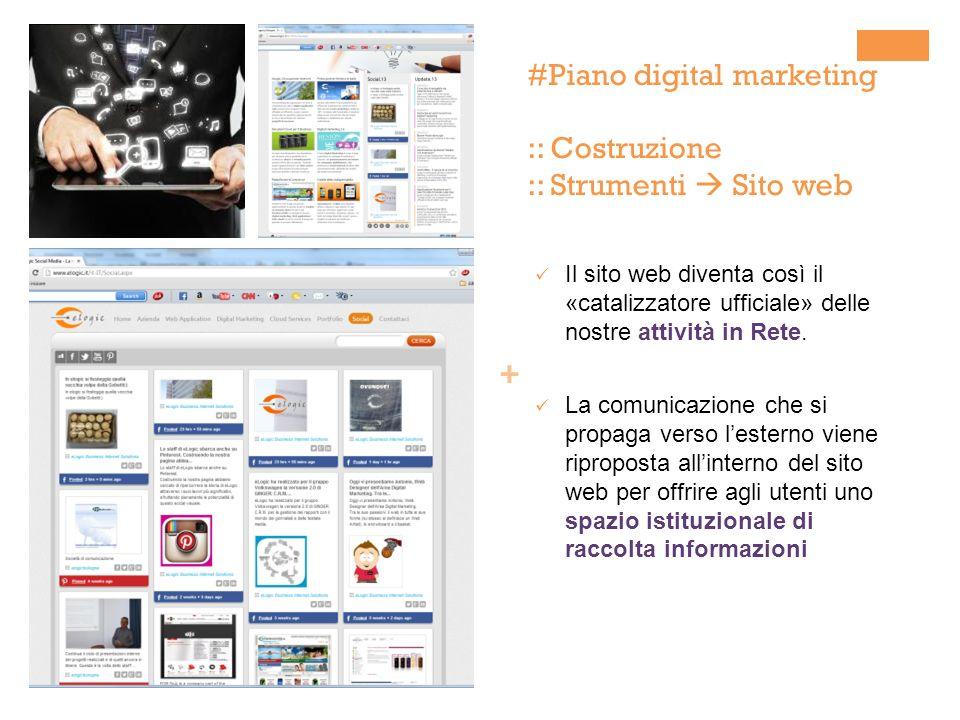 Il piano di digital marketing ppt scaricare for Sito web per la progettazione di mobili