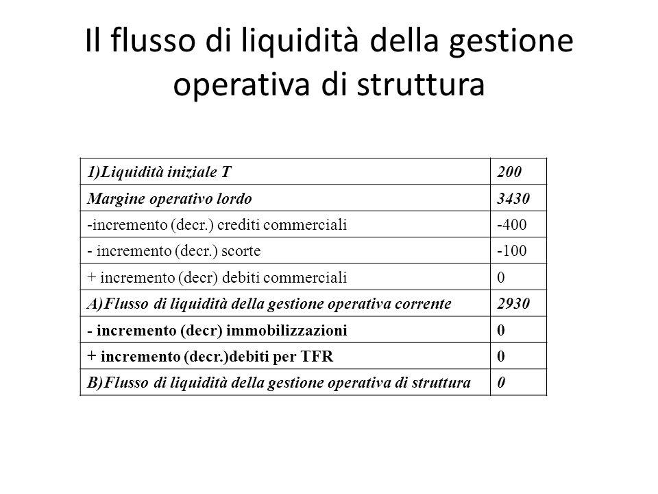 Il flusso di liquidità della gestione operativa di struttura