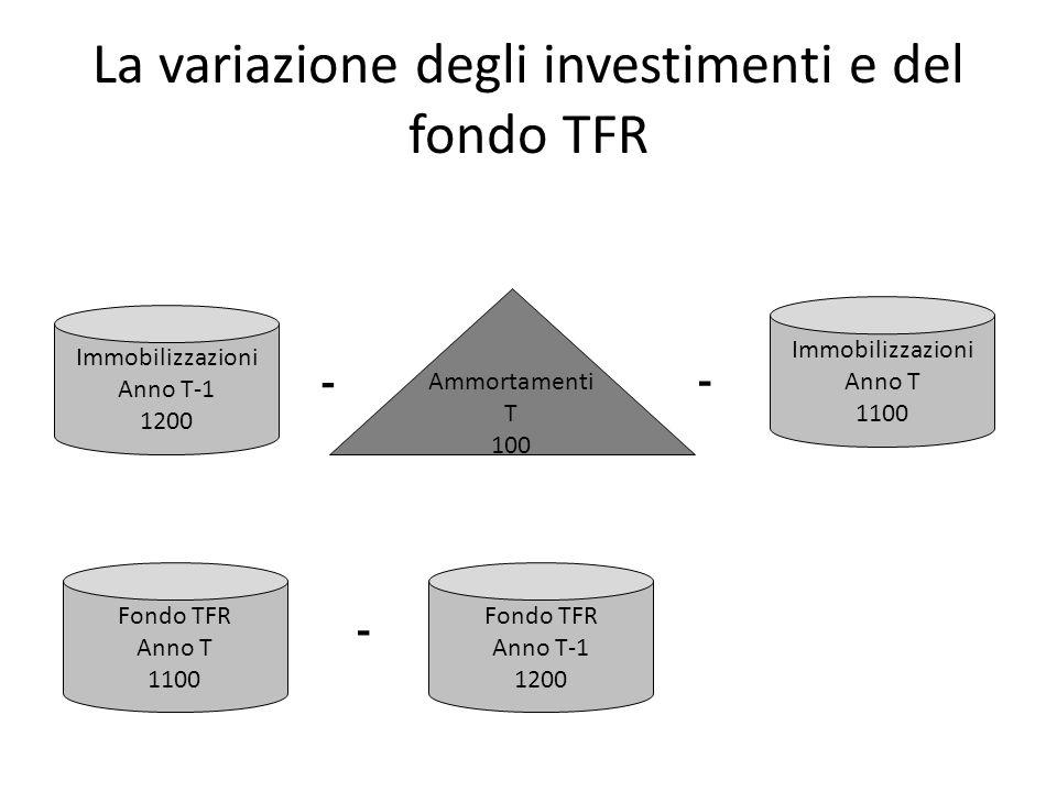 La variazione degli investimenti e del fondo TFR