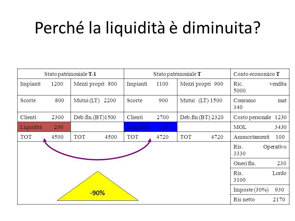 Perché la liquidità è diminuita