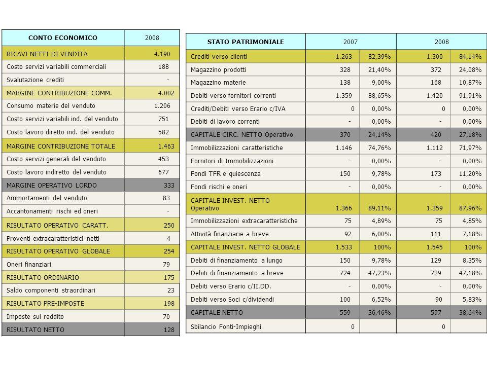 CONTO ECONOMICO 2008. RICAVI NETTI DI VENDITA. 4.190. Costo servizi variabili commerciali. 188.
