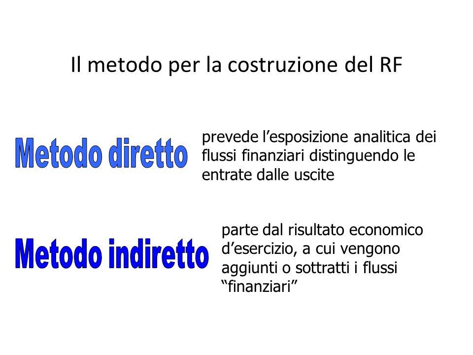 Il metodo per la costruzione del RF