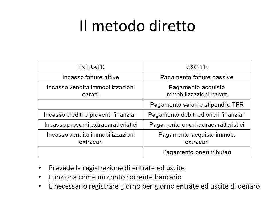 Il metodo diretto Prevede la registrazione di entrate ed uscite
