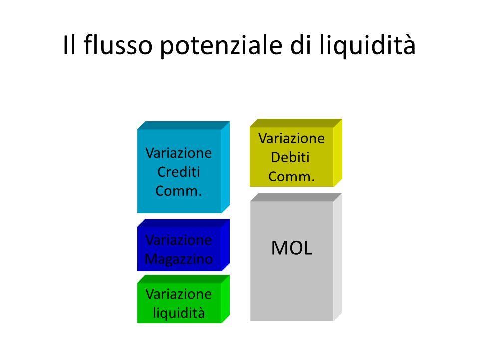 Il flusso potenziale di liquidità