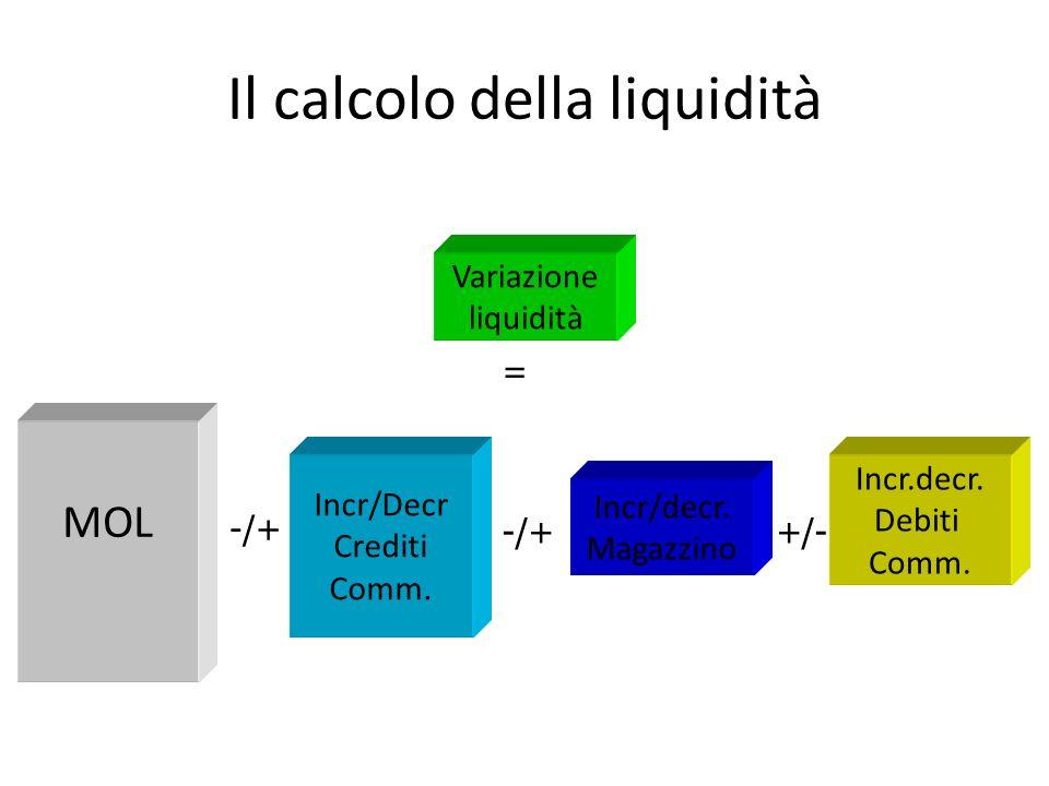 Il calcolo della liquidità