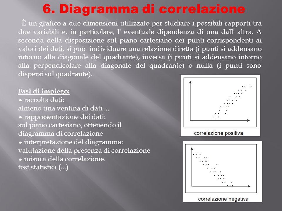 Diagramma di correlazione