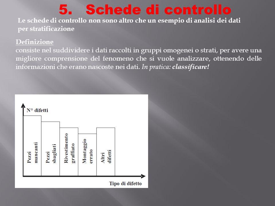 Schede di controllo Le schede di controllo non sono altro che un esempio di analisi dei dati per stratificazione.