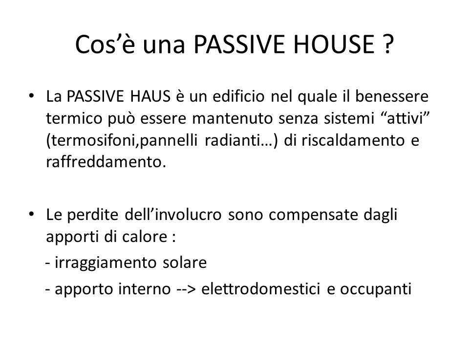 Cos'è una PASSIVE HOUSE