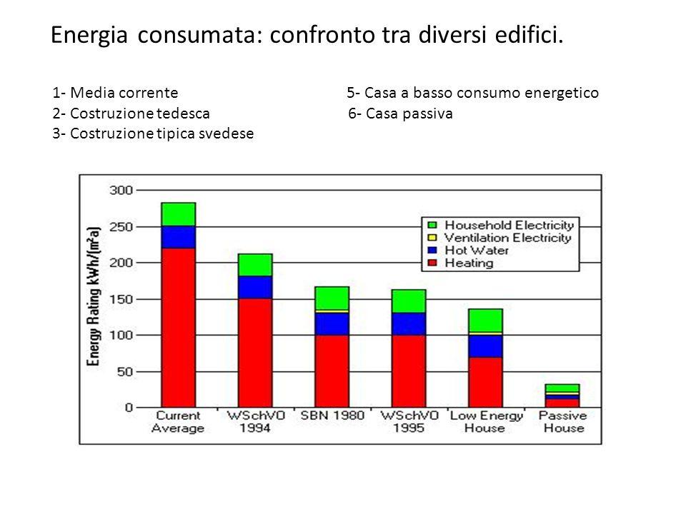 Energia consumata: confronto tra diversi edifici