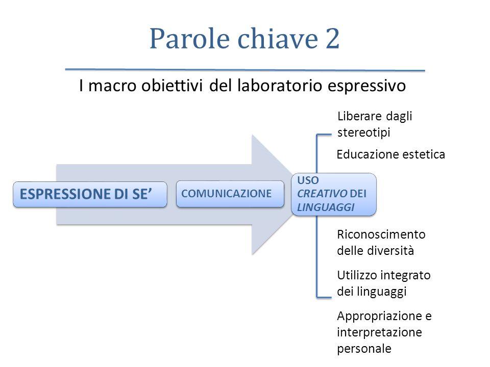 Parole chiave 2 I macro obiettivi del laboratorio espressivo