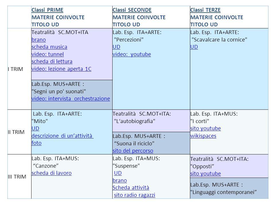 Classi PRIME MATERIE COINVOLTE. TITOLO UD. Classi SECONDE. Classi TERZE. I TRIM. Teatralità SC.MOT+ITA