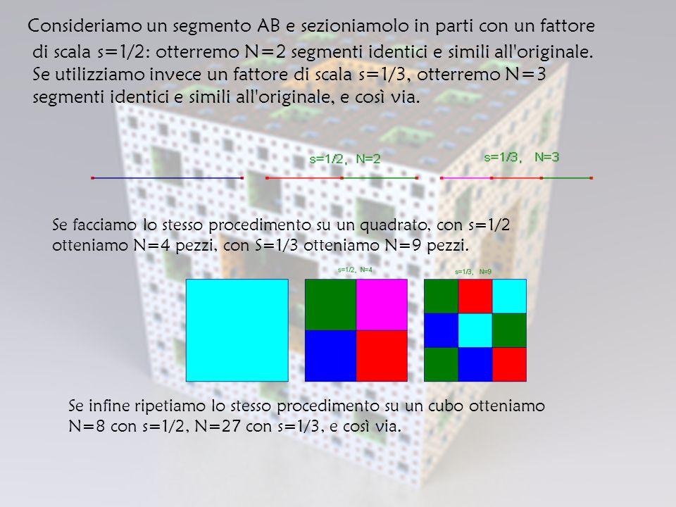 Consideriamo un segmento AB e sezioniamolo in parti con un fattore di scala s=1/2: otterremo N=2 segmenti identici e simili all originale. Se utilizziamo invece un fattore di scala s=1/3, otterremo N=3 segmenti identici e simili all originale, e così via.
