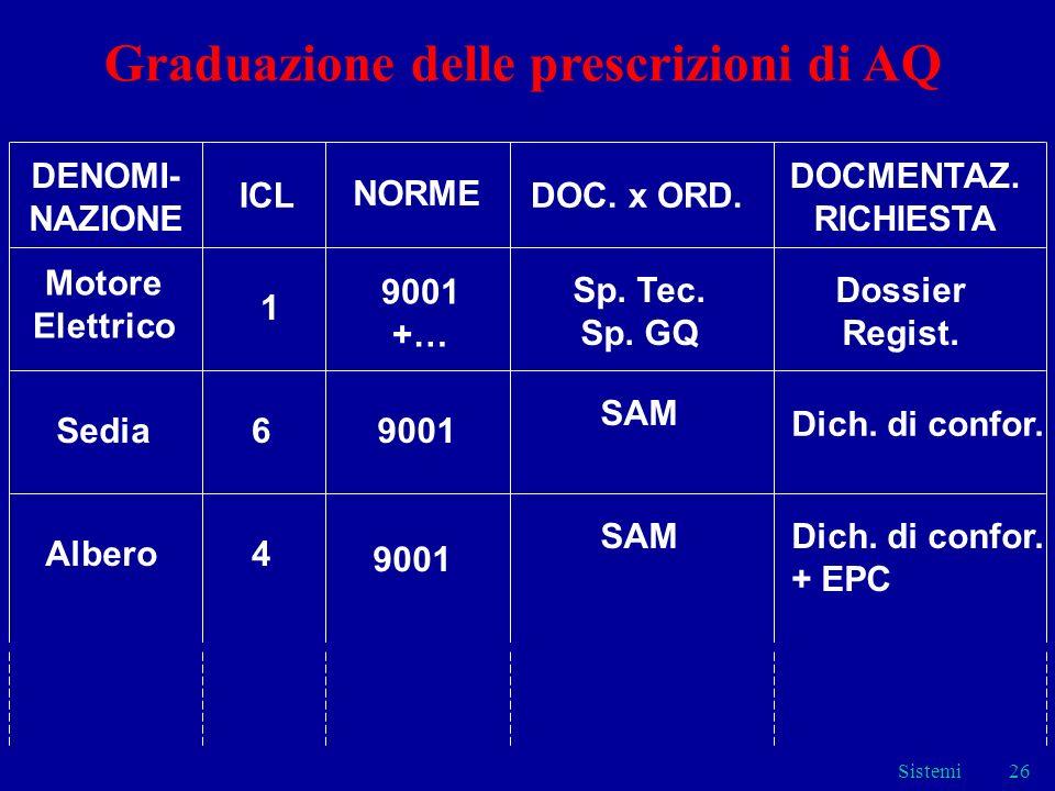 Graduazione delle prescrizioni di AQ