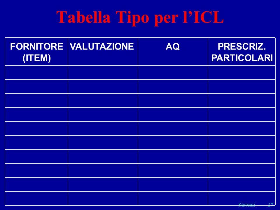 Tabella Tipo per l'ICL FORNITORE (ITEM) VALUTAZIONE AQ PRESCRIZ.