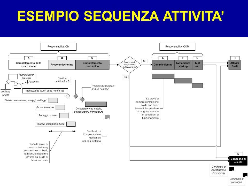 ESEMPIO SEQUENZA ATTIVITA'