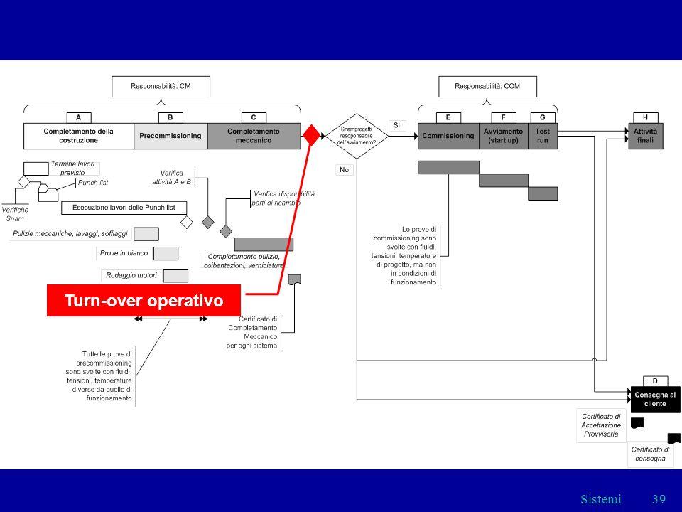 Turn-over operativo Sistemi