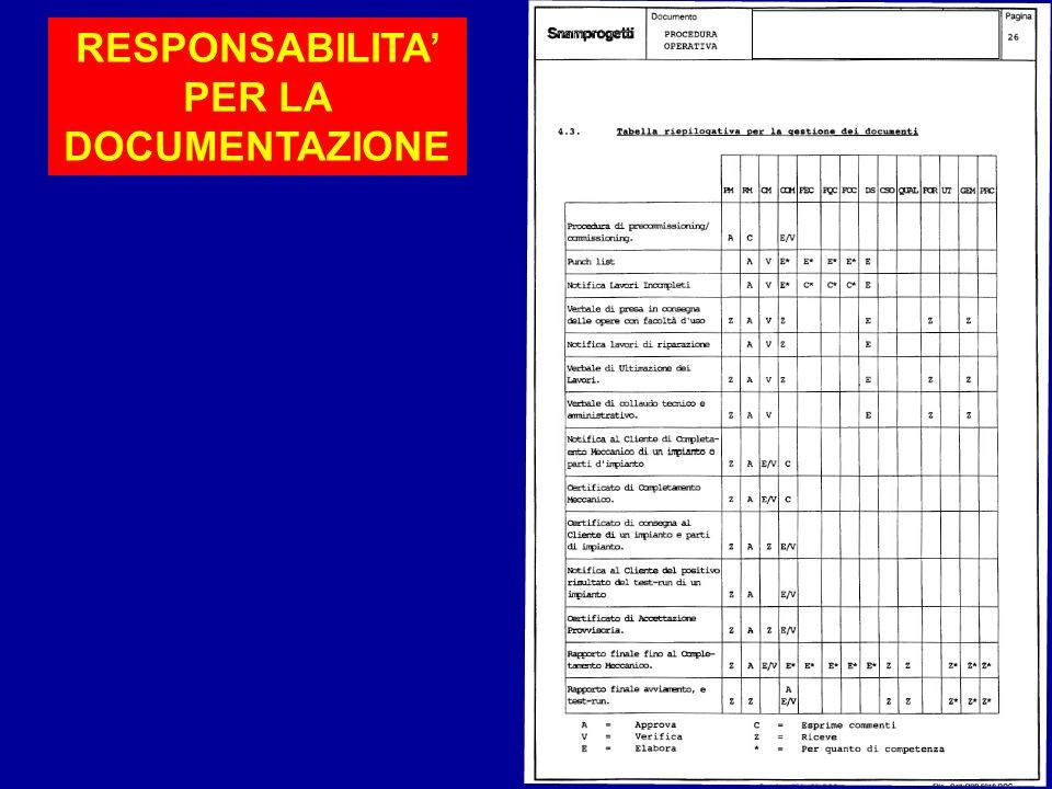 RESPONSABILITA' PER LA DOCUMENTAZIONE