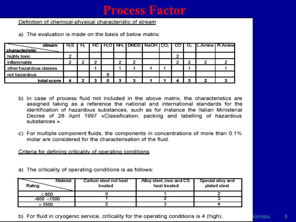 Process Factor Sistemi
