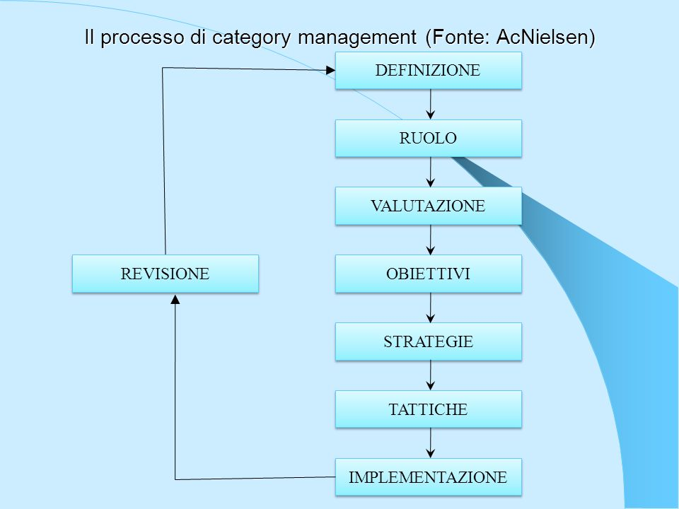 Il processo di category management (Fonte: AcNielsen)