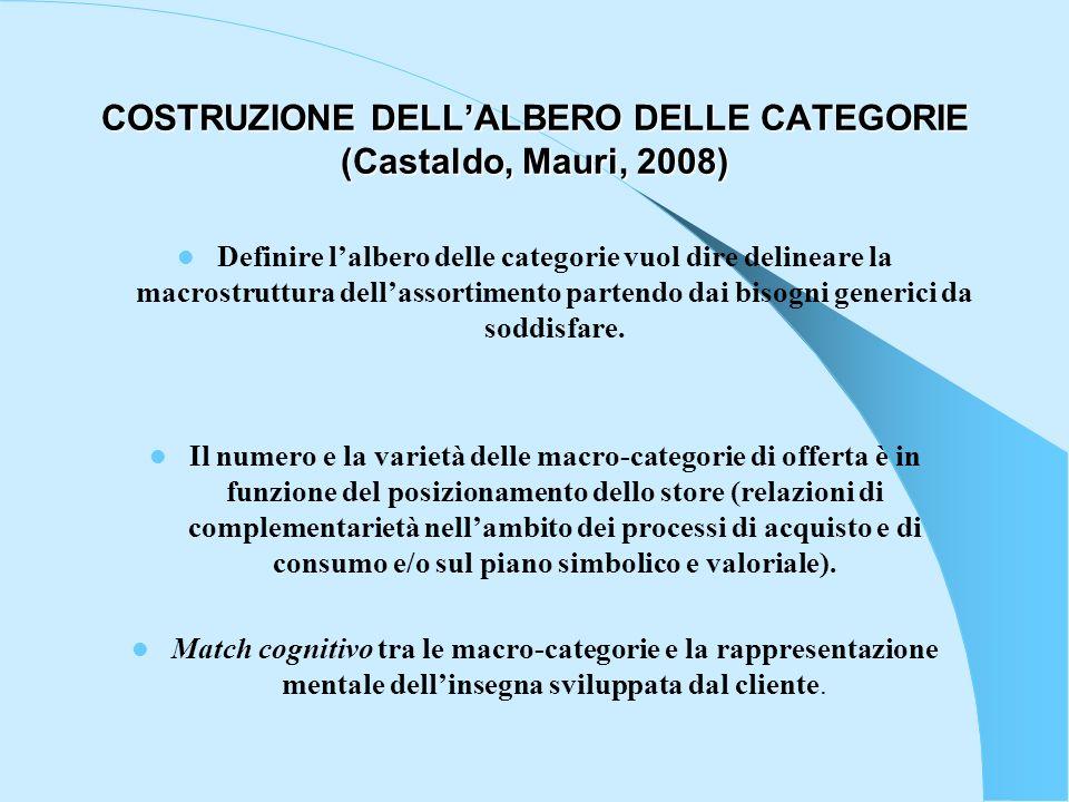 COSTRUZIONE DELL'ALBERO DELLE CATEGORIE (Castaldo, Mauri, 2008)