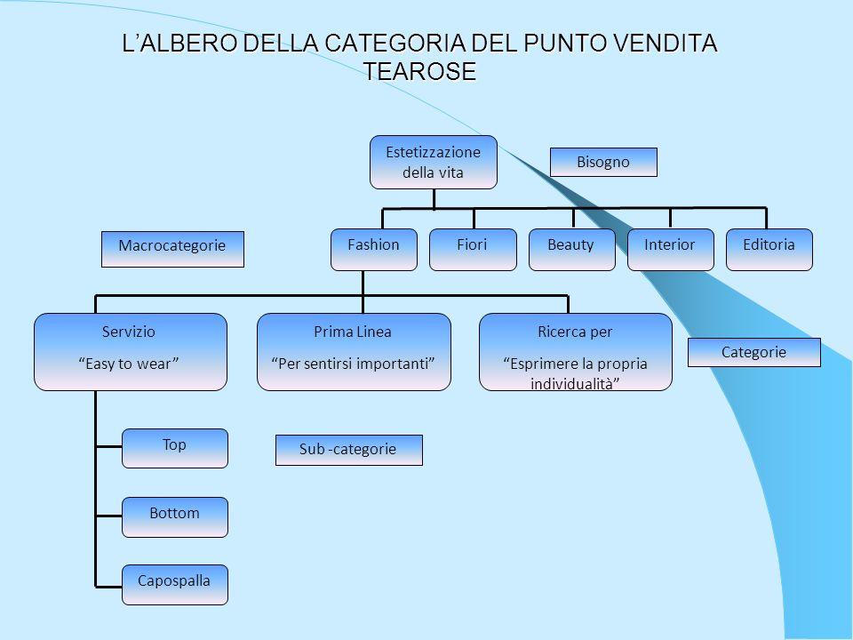 L'ALBERO DELLA CATEGORIA DEL PUNTO VENDITA TEAROSE