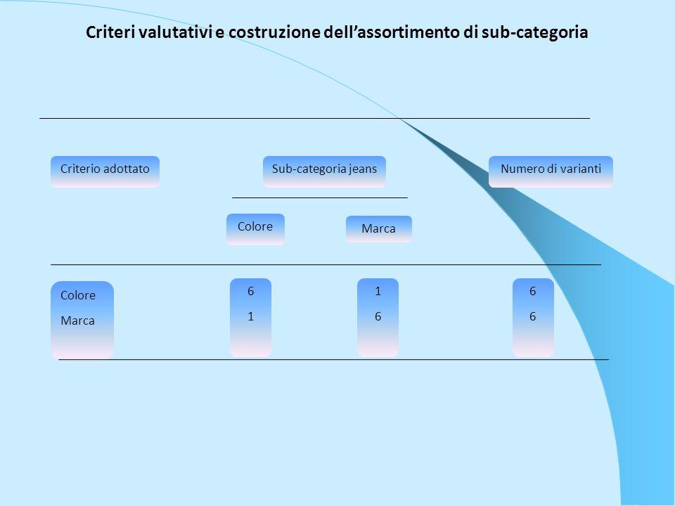 Criteri valutativi e costruzione dell'assortimento di sub-categoria