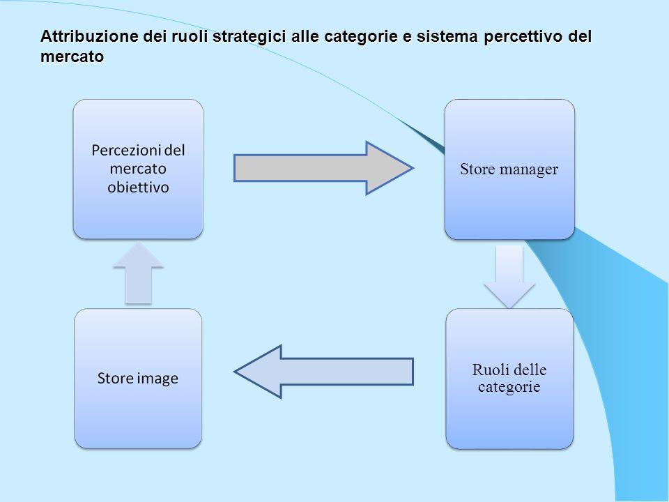 Attribuzione dei ruoli strategici alle categorie e sistema percettivo del mercato