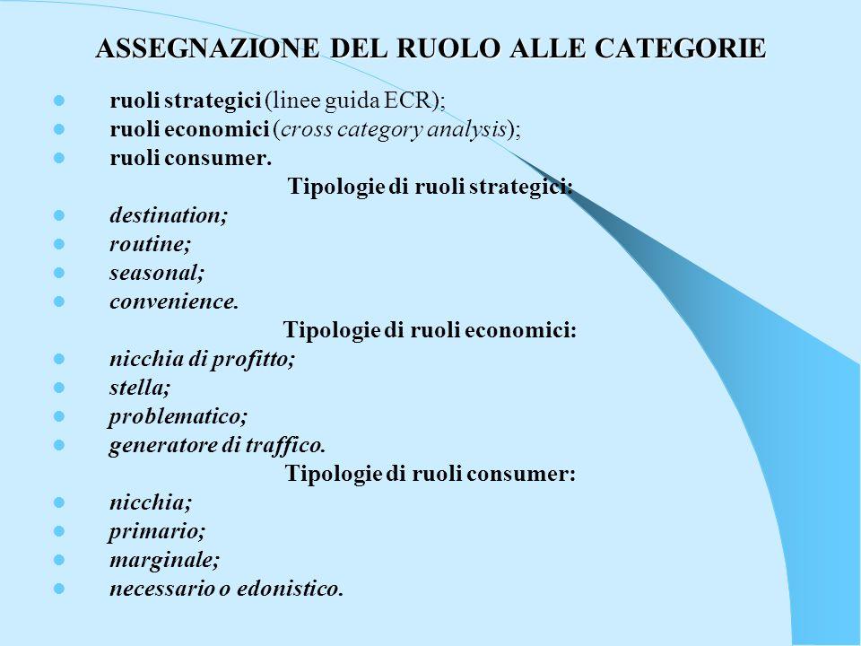 ASSEGNAZIONE DEL RUOLO ALLE CATEGORIE