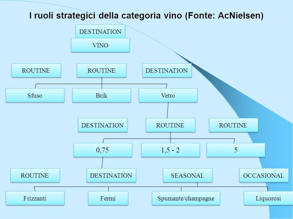 I ruoli strategici della categoria vino (Fonte: AcNielsen)