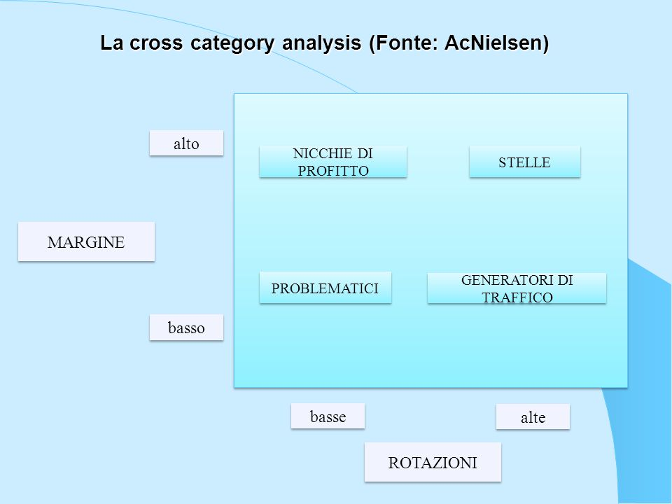 La cross category analysis (Fonte: AcNielsen)