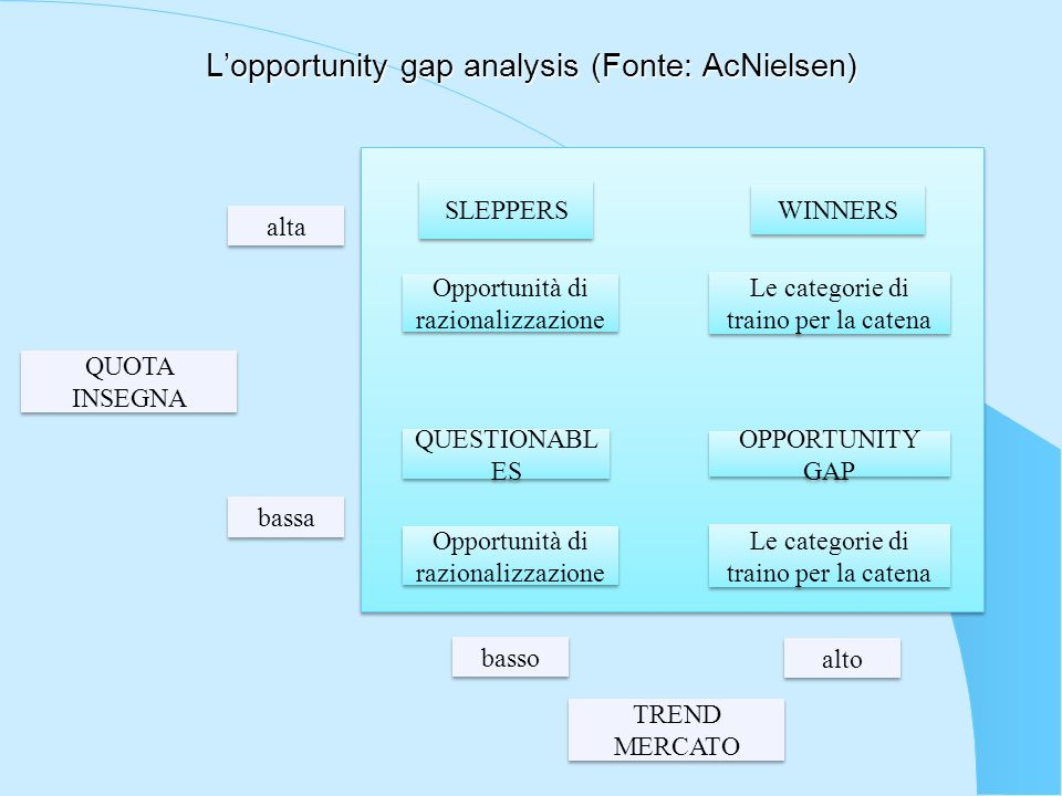 L'opportunity gap analysis (Fonte: AcNielsen)